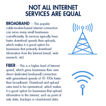 SPONSORED CONTENT: What's best for your business: Broadband or Fiber?