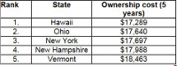 N.H. ranks 4th, Maine 10th in least costly states for cars