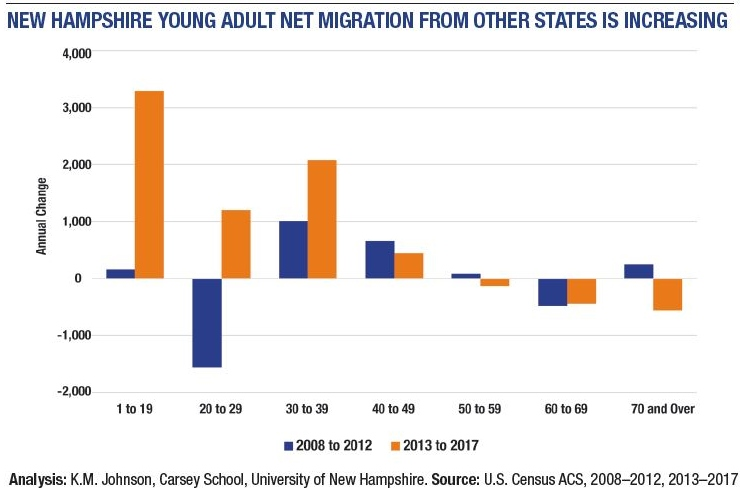 New UNH study shows young people flocking to N.H. reversing 2008-12 trend