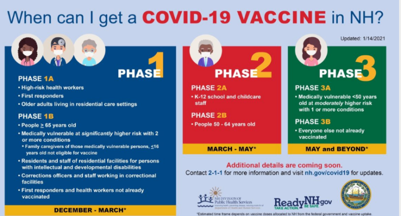 Sununu codifies NH COVID-19 vaccine rollout; 65 and up begins next Friday