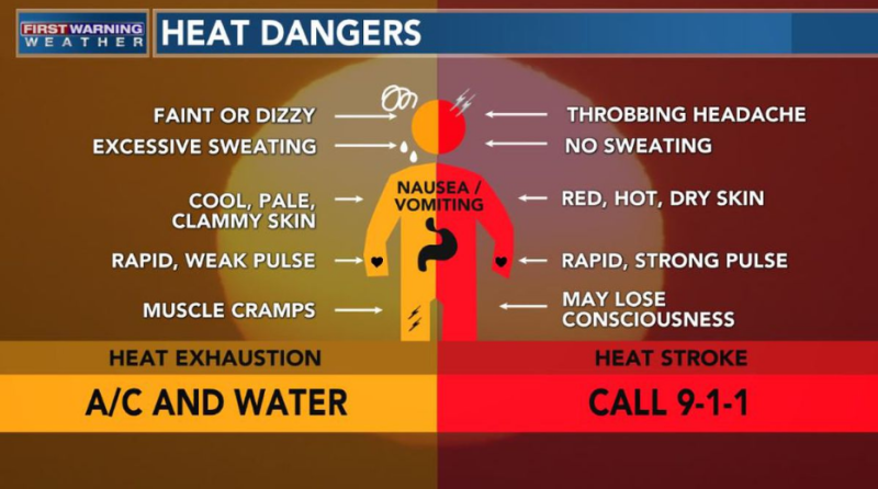One-day heat wave will bring dangerous heat, humidity