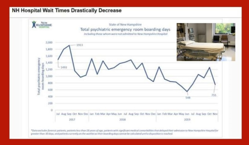 Frisbie reflects trend showing less wait time for mental health patients to get help