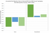 Study: Great Recession altered U.S. migration patterns